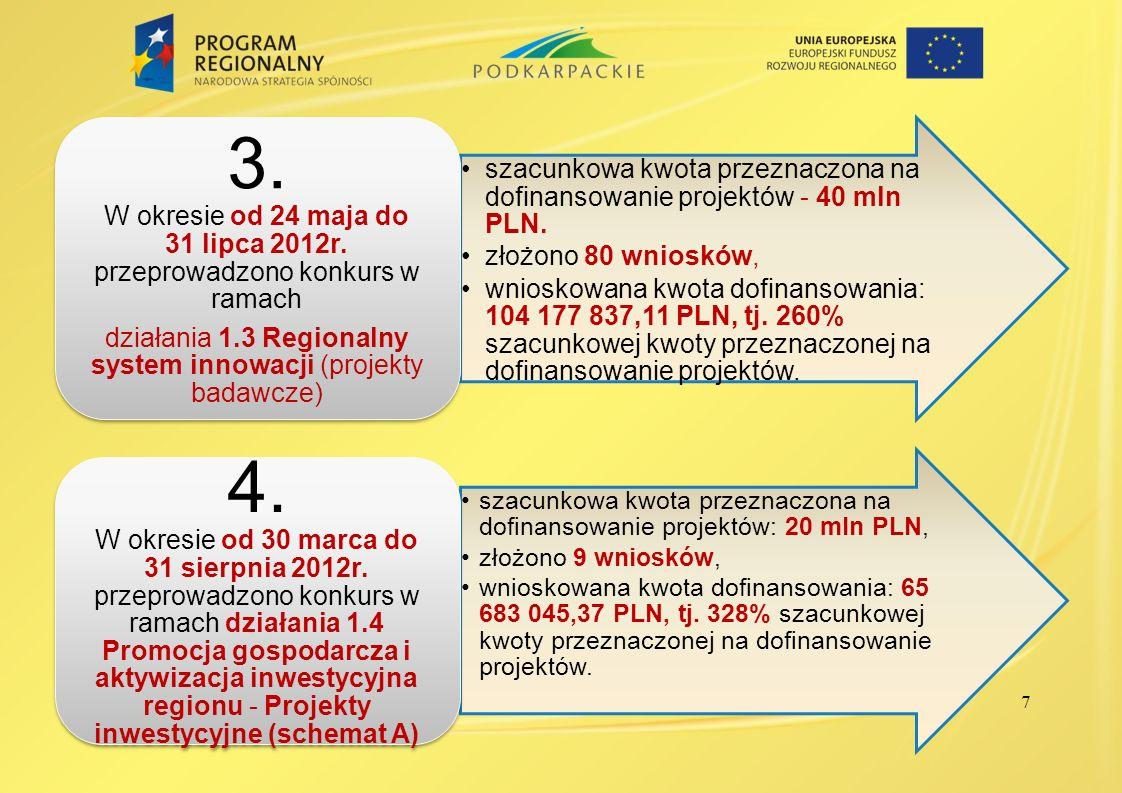 7 szacunkowa kwota przeznaczona na dofinansowanie projektów - 40 mln PLN. złożono 80 wniosków, wnioskowana kwota dofinansowania: 104 177 837,11 PLN, t