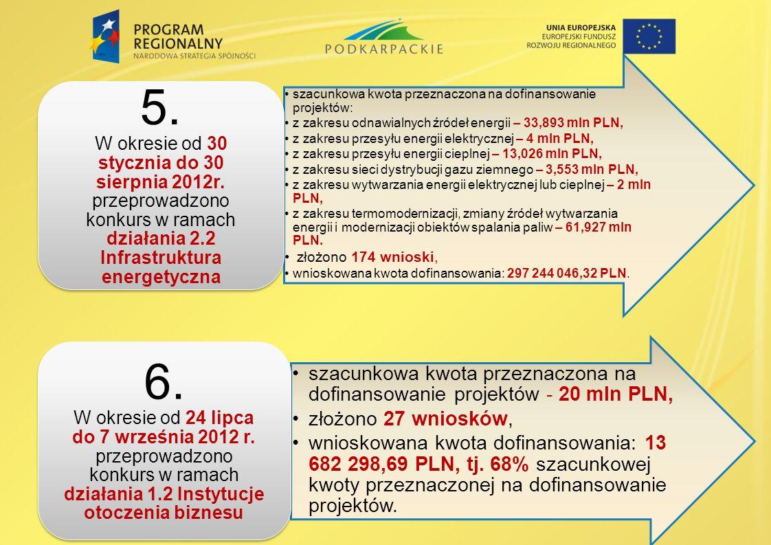 8 szacunkowa kwota przeznaczona na dofinansowanie projektów: z zakresu odnawialnych źródeł energii – 33,893 mln PLN, z zakresu przesyłu energii elektr