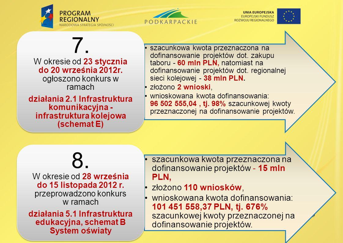 9 szacunkowa kwota przeznaczona na dofinansowanie projektów dot. zakupu taboru - 60 mln PLN, natomiast na dofinansowanie projektów dot. regionalnej si