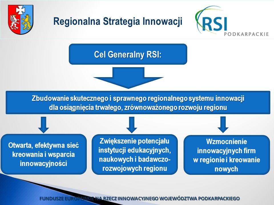 FUNDUSZE EUROPEJSKIE NA RZECZ INNOWACYJNEGO WOJEWÓDZTWA PODKARPACKIEGO Cel Generalny RSI: Zbudowanie skutecznego i sprawnego regionalnego systemu inno