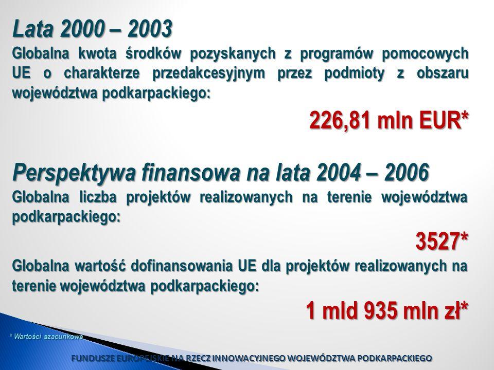 FUNDUSZE EUROPEJSKIE NA RZECZ INNOWACYJNEGO WOJEWÓDZTWA PODKARPACKIEGO Lata 2000 – 2003 Globalna kwota środków pozyskanych z programów pomocowych UE o