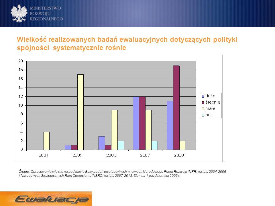 Wielkość realizowanych badań ewaluacyjnych dotyczących polityki spójności systematycznie rośnie Źródło: Opracowanie własne na podstawie Bazy badań ewaluacyjnych w ramach Narodowego Planu Rozwoju (NPR) na lata 2004-2006 i Narodowych Strategicznych Ram Odniesienia(NSRO) na lata 2007-2013.