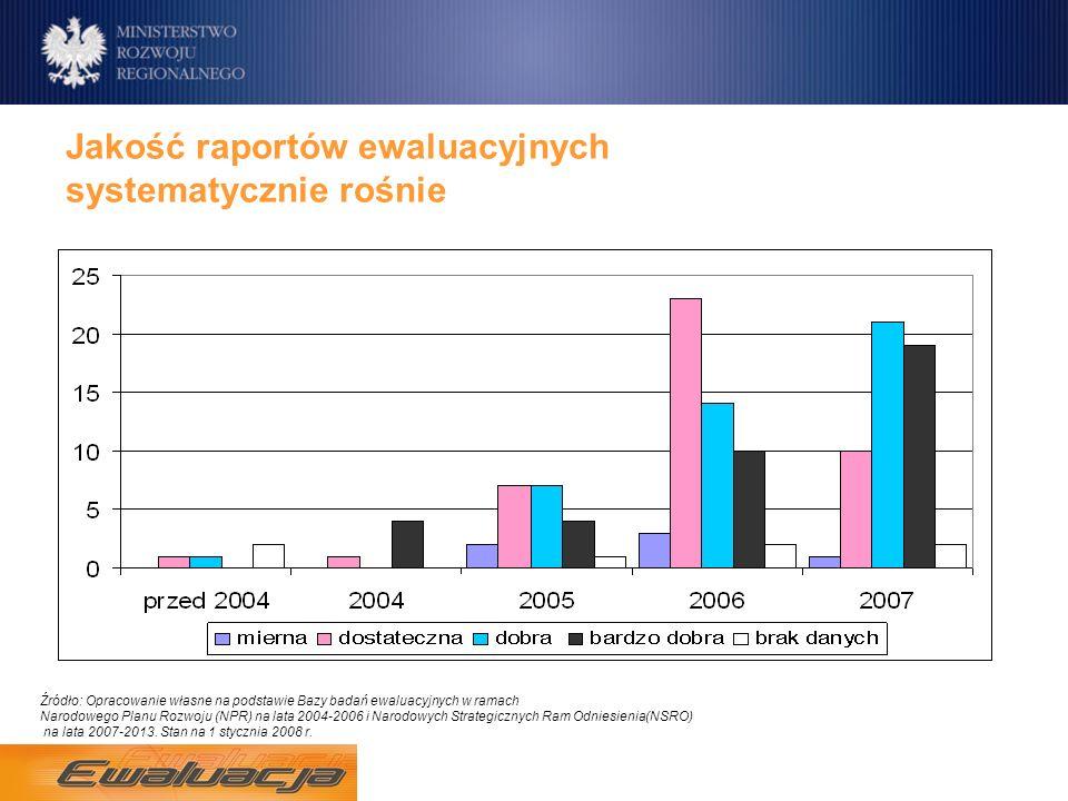 Jakość raportów ewaluacyjnych systematycznie rośnie Źródło: Opracowanie własne na podstawie Bazy badań ewaluacyjnych w ramach Narodowego Planu Rozwoju (NPR) na lata 2004-2006 i Narodowych Strategicznych Ram Odniesienia(NSRO) na lata 2007-2013.