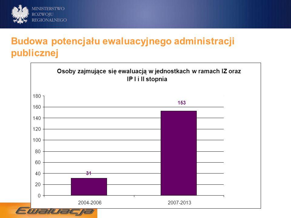 Budowa potencjału ewaluacyjnego administracji publicznej Osoby zajmujące się ewaluacją w jednostkach w ramach IZ oraz IP I i II stopnia 31 153 0 20 40 60 80 100 120 140 160 180 2004-20062007-2013