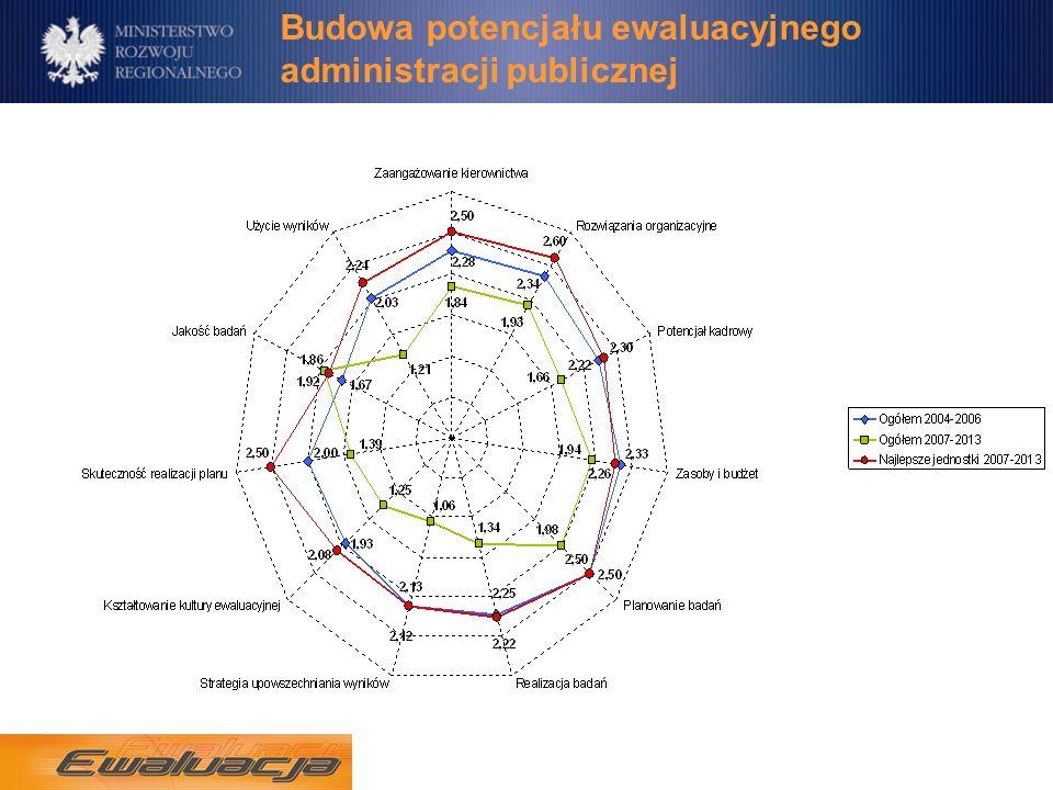 Budowa potencjału ewaluacyjnego administracji publicznej