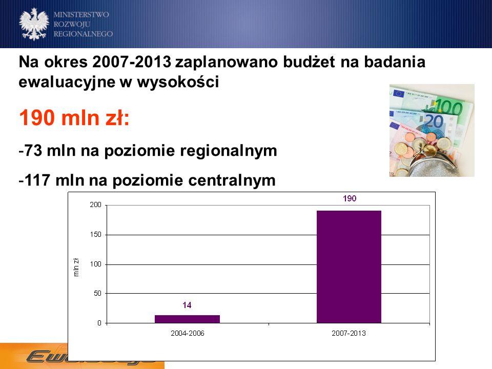 Na okres 2007-2013 zaplanowano budżet na badania ewaluacyjne w wysokości 190 mln zł: -73 mln na poziomie regionalnym -117 mln na poziomie centralnym