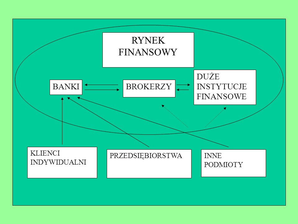 RYNEK FINANSOWY BANKIBROKERZY DUŻE INSTYTUCJE FINANSOWE KLIENCI INDYWIDUALNI PRZEDSIĘBIORSTWAINNE PODMIOTY