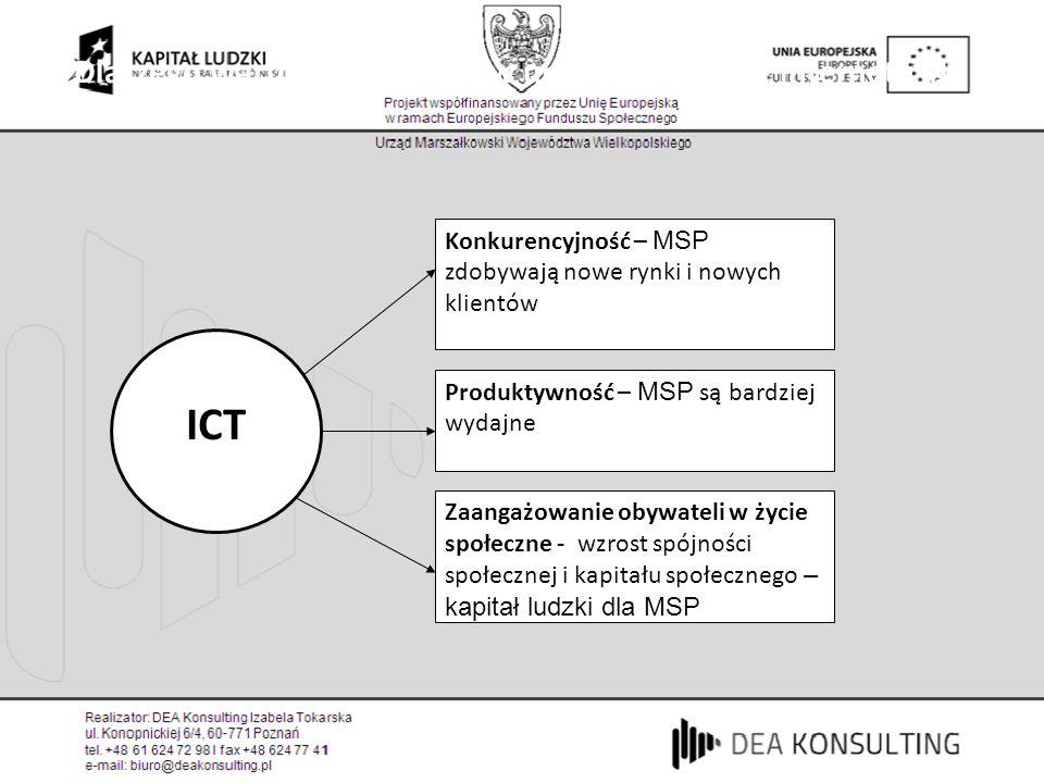 Dlaczego warto inwestować w upowszechnienie internetu (1) Produktywność – MSP są bardziej wydajne Konkurencyjność – MSP zdobywają nowe rynki i nowych klientów Zaangażowanie obywateli w życie społeczne - wzrost spójności społecznej i kapitału społecznego – kapitał ludzki dla MSP ICT