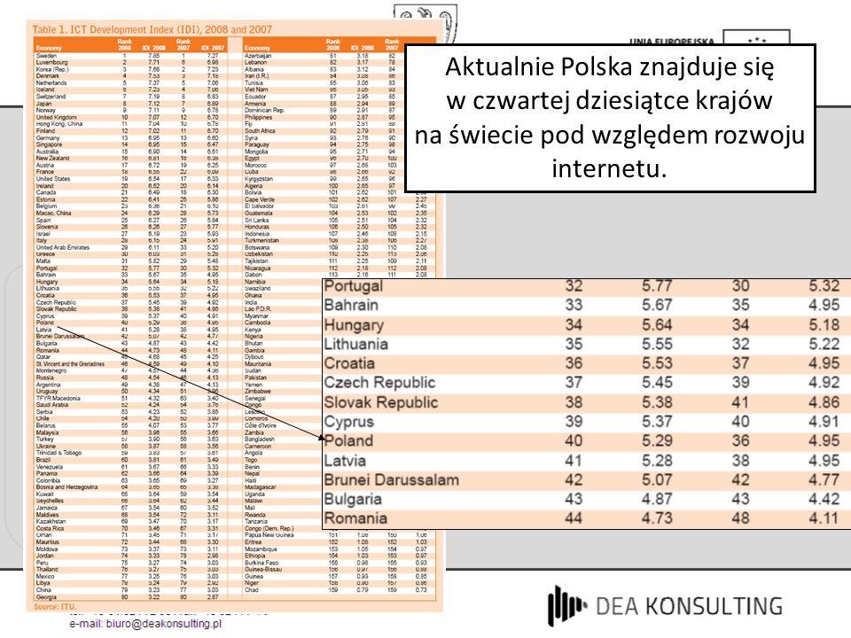 Aktualnie Polska znajduje się w czwartej dziesiątce krajów na świecie pod względem rozwoju internetu.