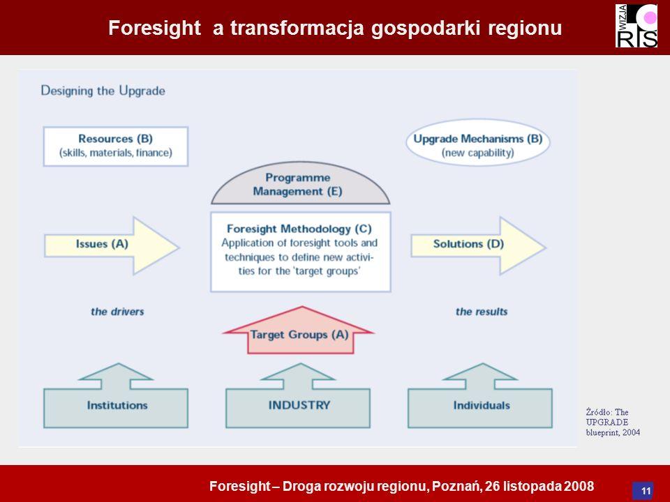 Foresight – Droga rozwoju regionu, Poznań, 26 listopada 2008 11 Foresight a transformacja gospodarki regionu