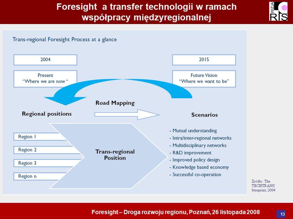 Foresight – Droga rozwoju regionu, Poznań, 26 listopada 2008 13 Foresight a transfer technologii w ramach współpracy międzyregionalnej