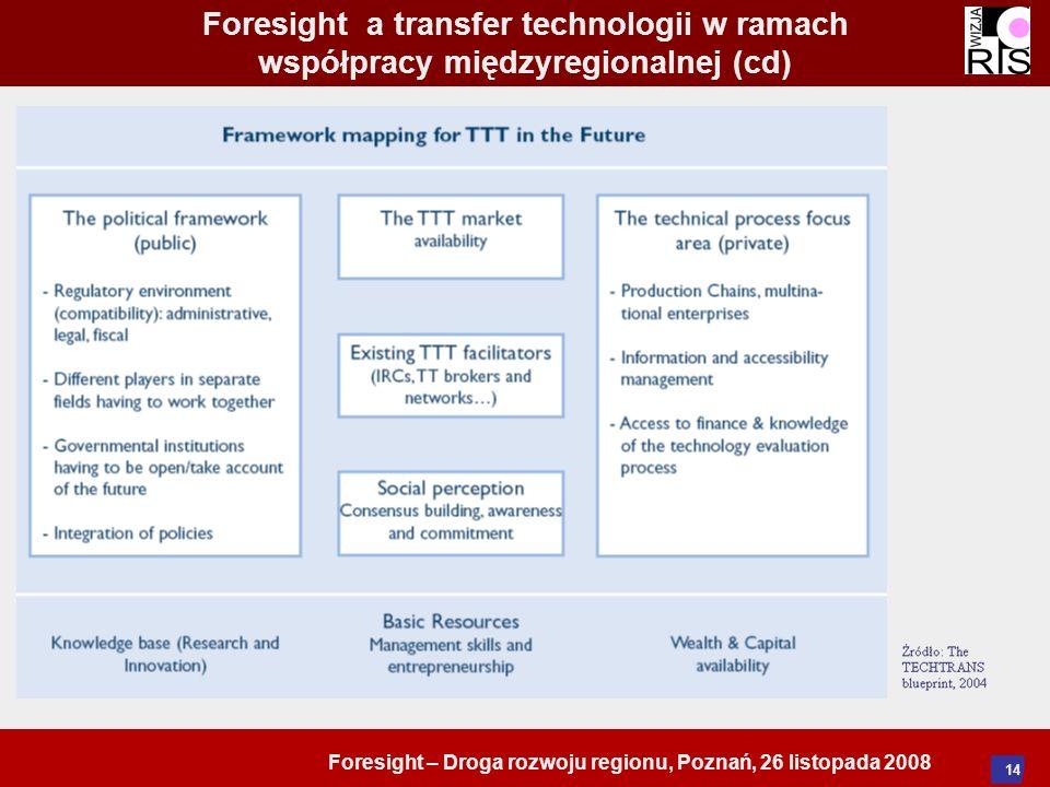 Foresight – Droga rozwoju regionu, Poznań, 26 listopada 2008 14 Foresight a transfer technologii w ramach współpracy międzyregionalnej (cd)
