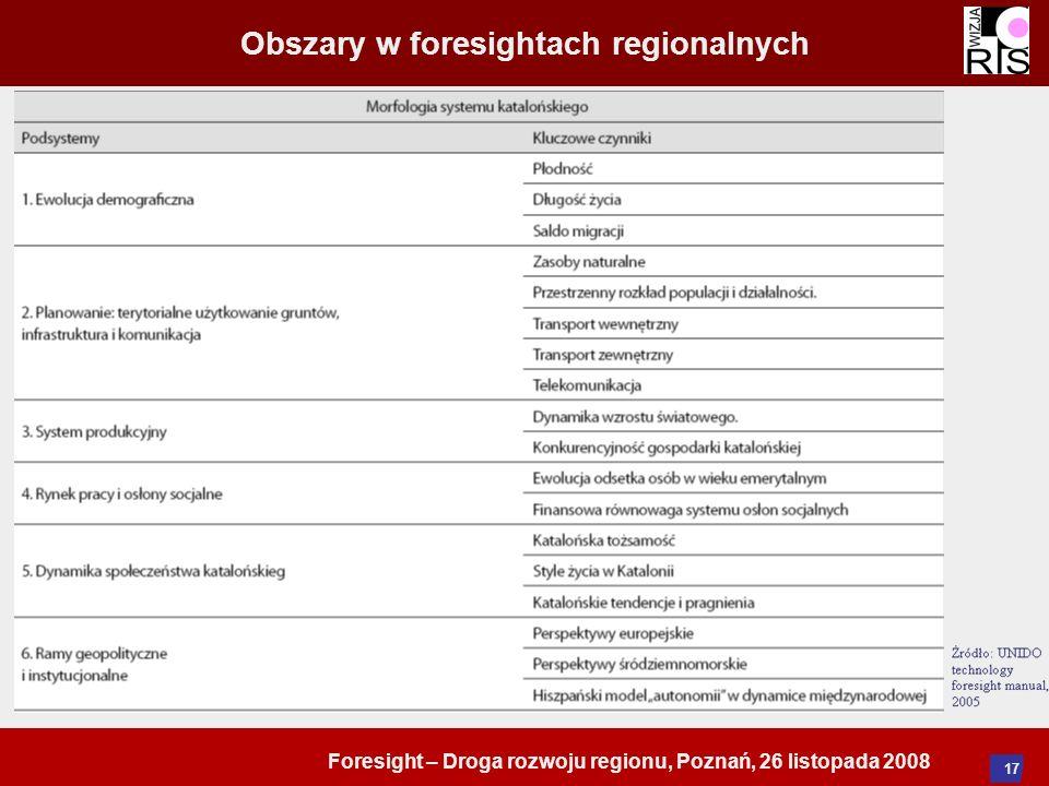 Foresight – Droga rozwoju regionu, Poznań, 26 listopada 2008 17 Obszary w foresightach regionalnych