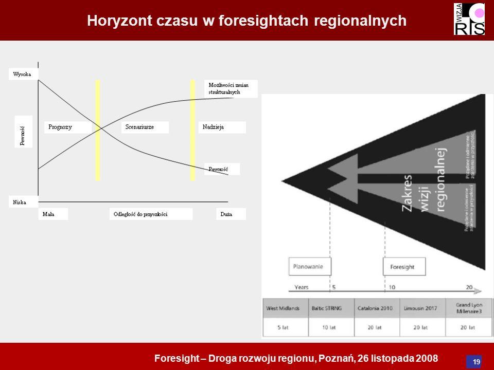 Foresight – Droga rozwoju regionu, Poznań, 26 listopada 2008 19 Horyzont czasu w foresightach regionalnych