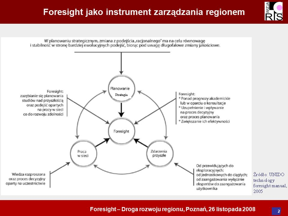 Foresight – Droga rozwoju regionu, Poznań, 26 listopada 2008 2 Foresight jako instrument zarządzania regionem