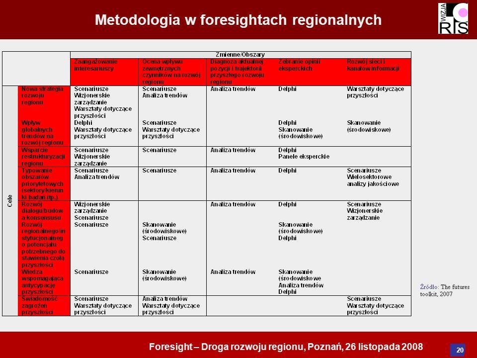 Foresight – Droga rozwoju regionu, Poznań, 26 listopada 2008 20 Metodologia w foresightach regionalnych