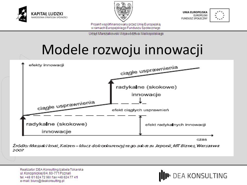 Modele rozwoju innowacji