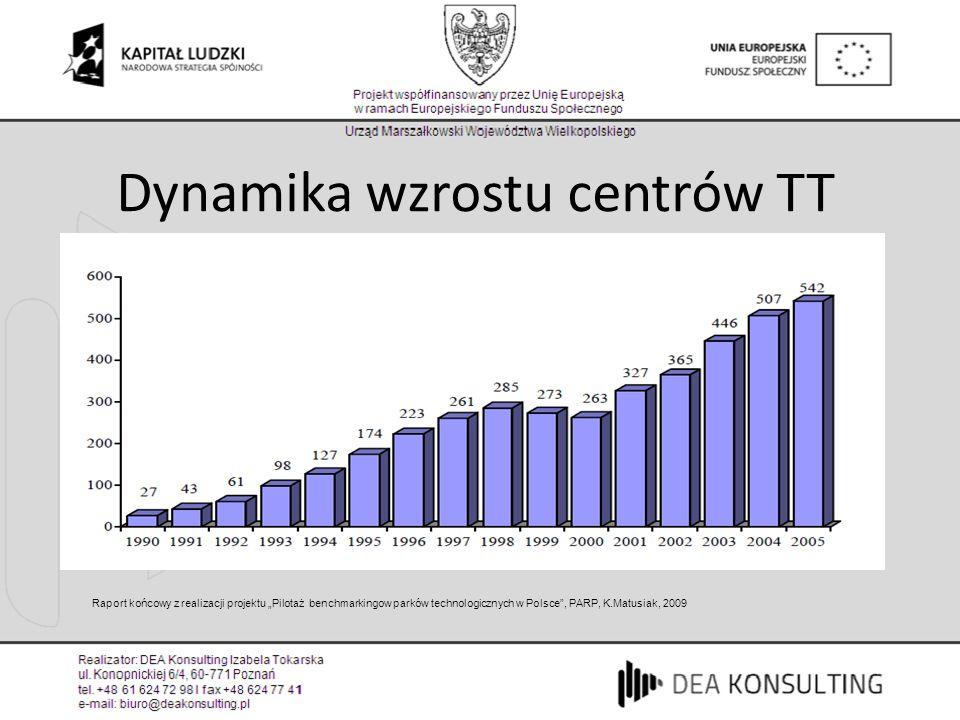 Dynamika rozwoju ośrodków innowacyjności i przedsiębiorczości w Polsce w latach 1990-2005, PARP, Matusiak,2009 Dynamika wzrostu centrów TT Raport końc