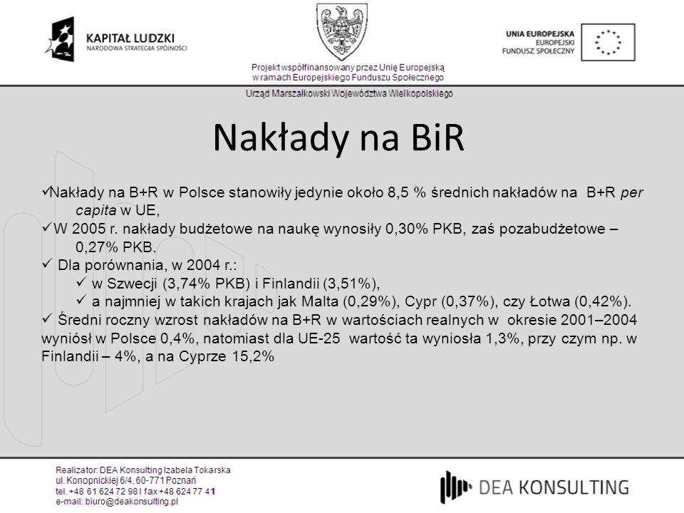 Nakłady na B+R w Polsce stanowiły jedynie około 8,5 % średnich nakładów na B+R per capita w UE, W 2005 r. nakłady budżetowe na naukę wynosiły 0,30% PK