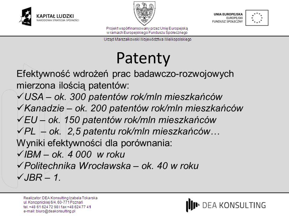 Efektywność wdrożeń prac badawczo-rozwojowych mierzona ilością patentów: USA – ok. 300 patentów rok/mln mieszkańców Kanadzie – ok. 200 patentów rok/ml