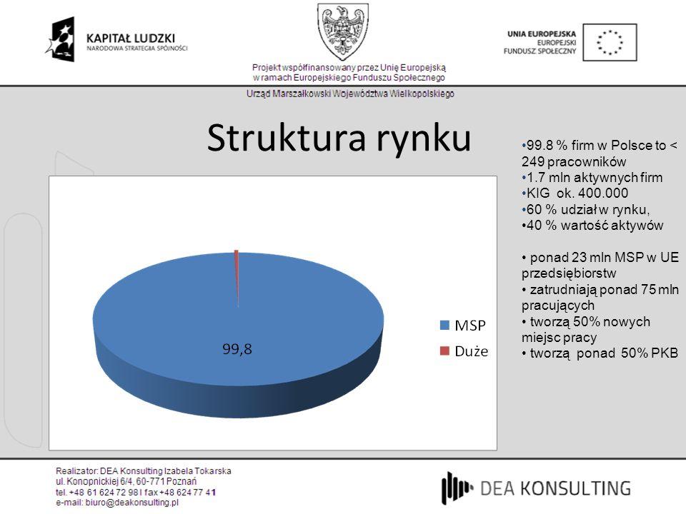 99.8 % firm w Polsce to < 249 pracowników 1.7 mln aktywnych firm KIG ok. 400.000 60 % udział w rynku, 40 % wartość aktywów ponad 23 mln MSP w UE przed