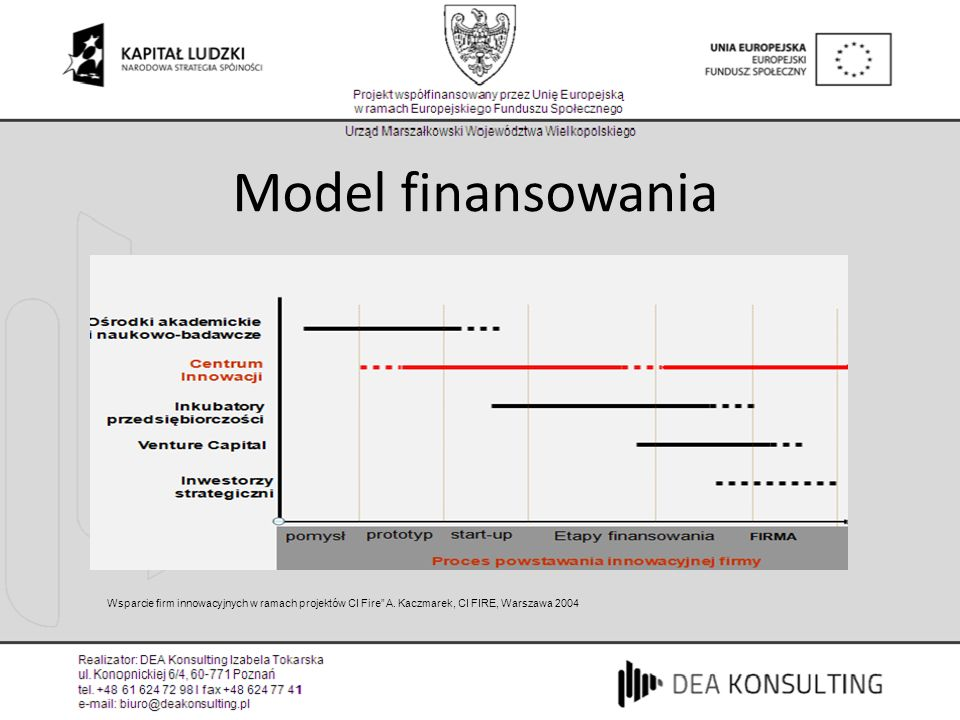 Model finansowania Wsparcie firm innowacyjnych w ramach projektów CI Fire A. Kaczmarek, CI FIRE, Warszawa 2004