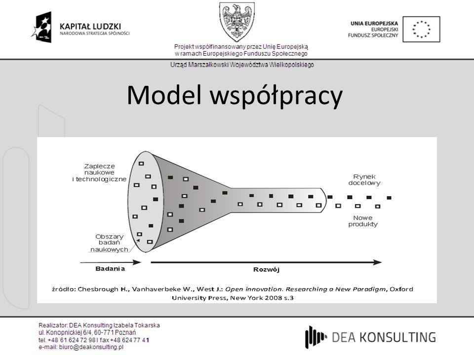 Model współpracy