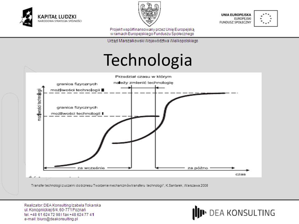 Technologia Transfer technologii z uczelni do biznesu Tworzenie mechanizmów transferu technologii, K.Santarek, Warszawa 2008