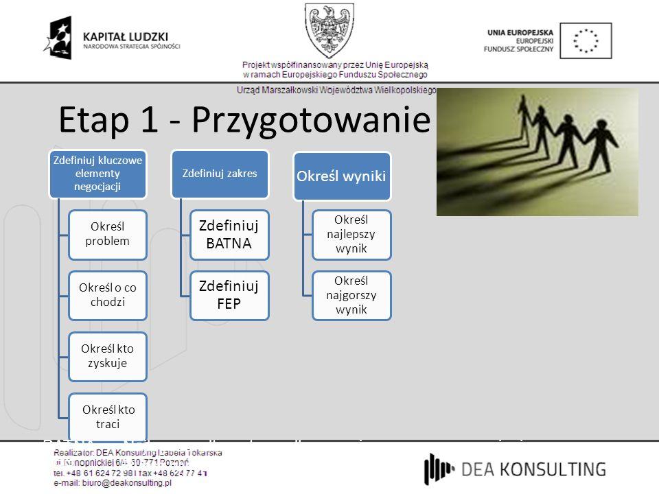 Etap 1 - Przygotowanie Zdefiniuj kluczowe elementy negocjacji Określ problem Określ o co chodzi Określ kto zyskuje Określ kto traci Zdefiniuj zakres Z