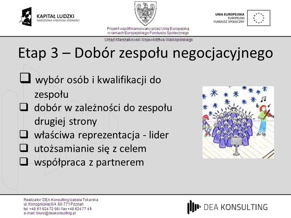 Etap 3 – Dobór zespołu negocjacyjnego wybór osób i kwalifikacji do zespołu dobór w zależności do zespołu drugiej strony właściwa reprezentacja - lider
