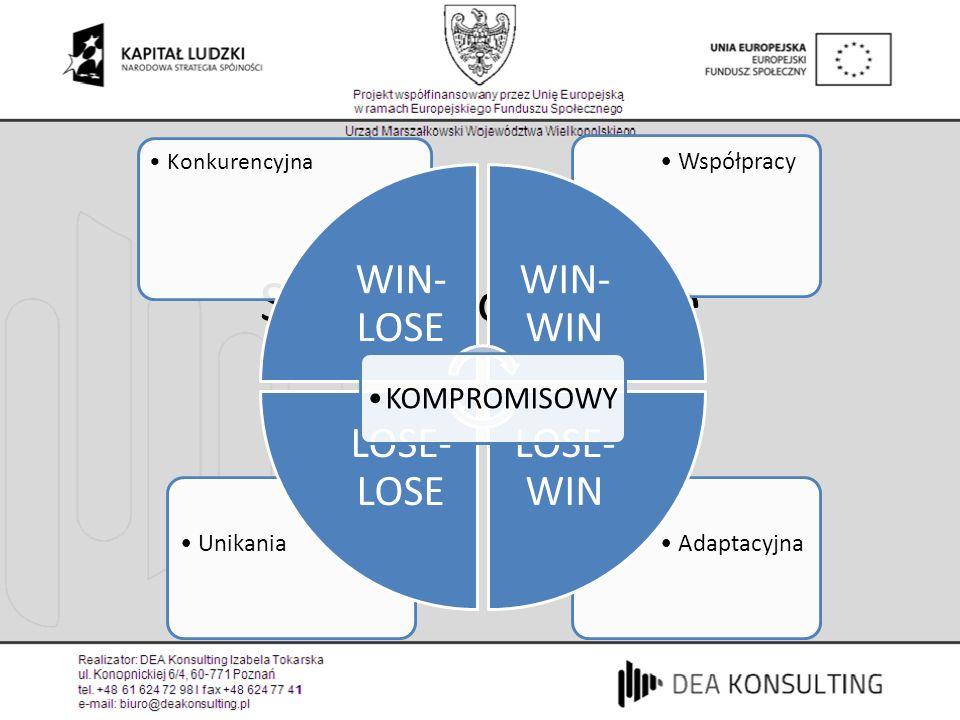 Style negocjacyjne AdaptacyjnaUnikania Współpracy Konkurencyjna WIN- LOSE WIN- WIN LOSE- WIN LOSE- LOSE KOMPROMISOWY