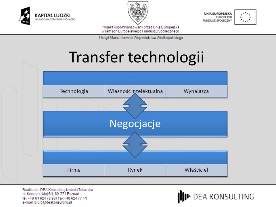 Transfer technologii