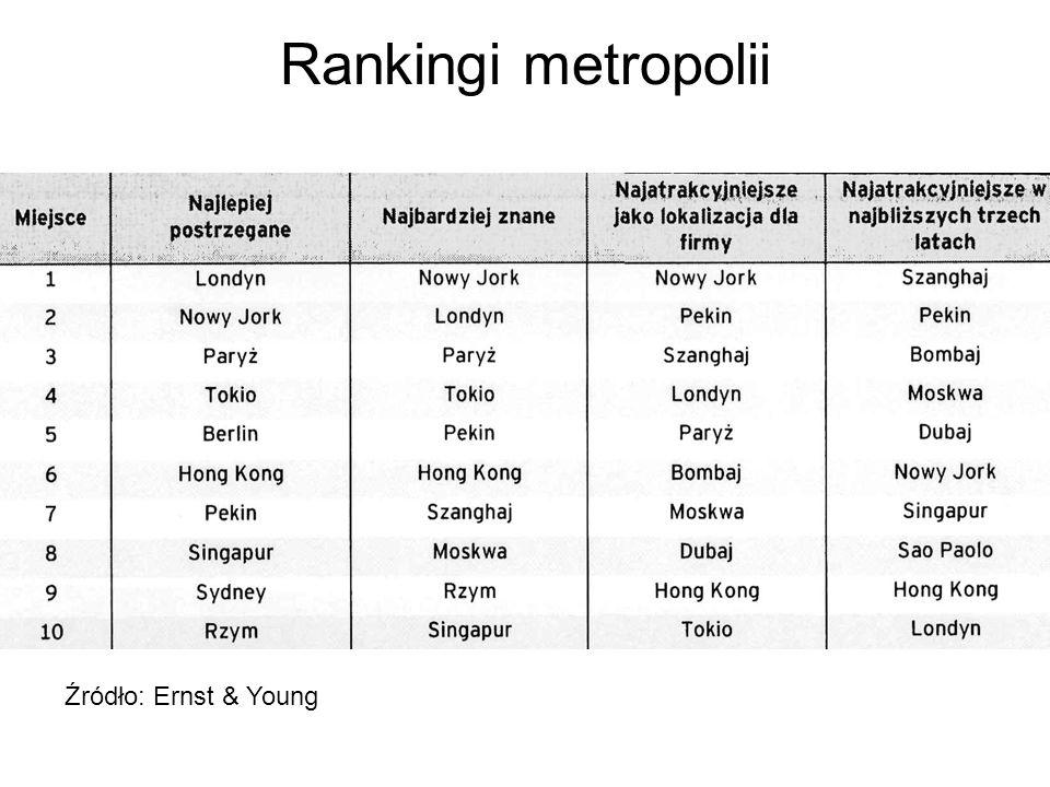 Globalna sieć metropolitalna Źródło: Globalization and World Cities, http://www.lboro.ac.uk/gawc/