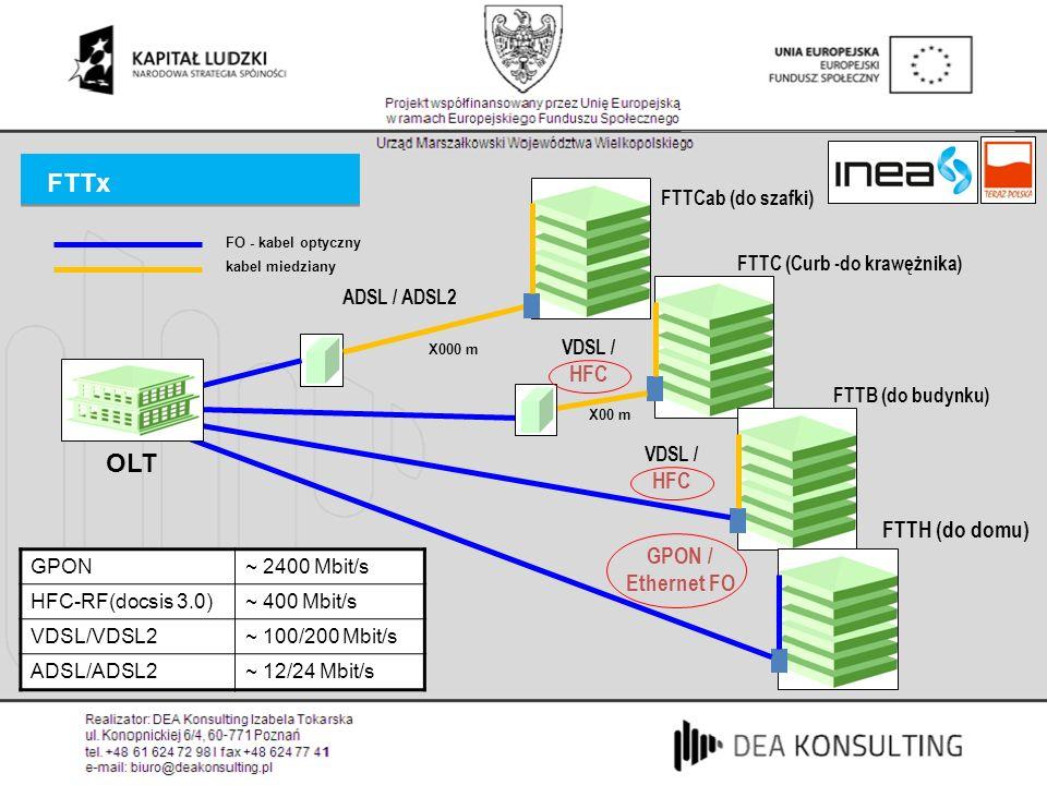 FTTx OLT FO - kabel optyczny X000 m ADSL / ADSL2 VDSL / HFC FTTCab (do szafki) FTTC (Curb -do krawężnika) FTTB (do budynku) FTTH (do domu) kabel miedz
