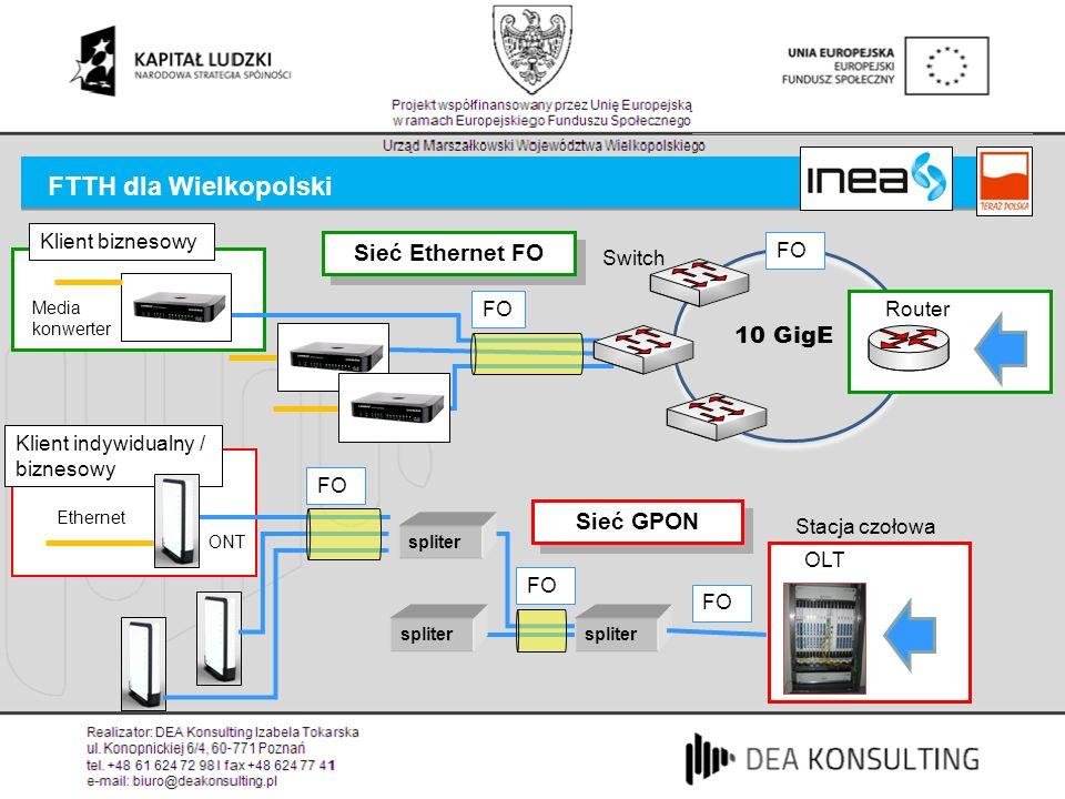 FTTH dla Wielkopolski FO 10 GigE Router Switch Stacja czołowa FO OLT spliter FO spliter Media konwerter Klient biznesowy FO Ethernet Klient indywidual