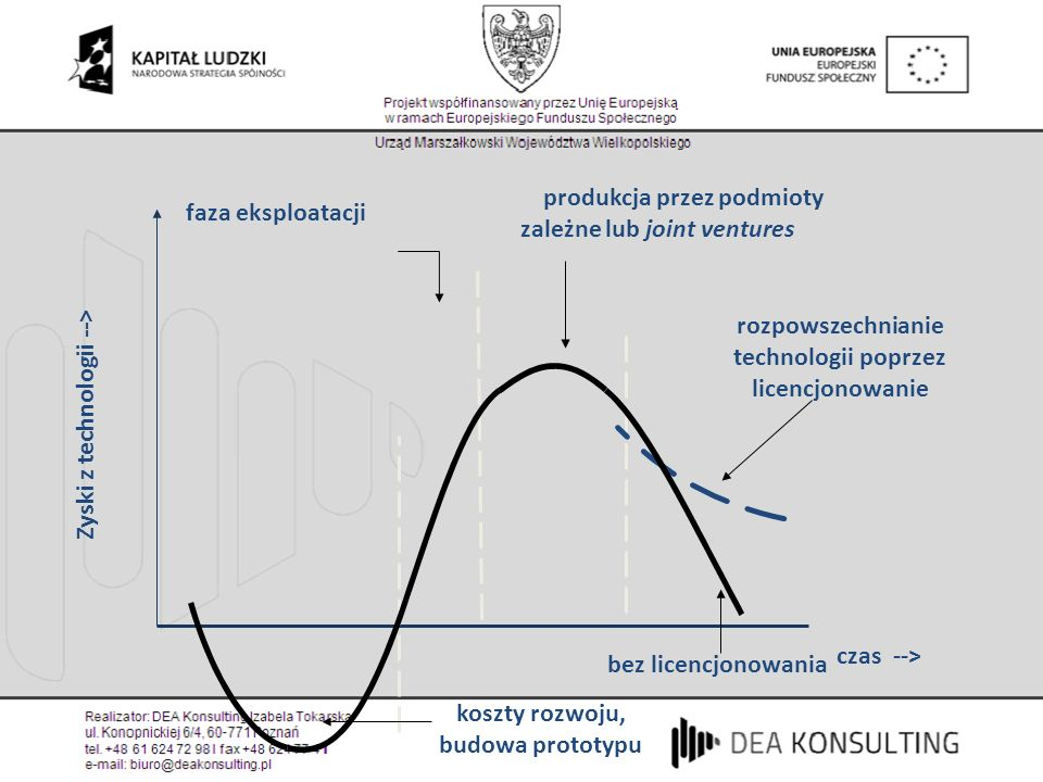 Zyski z technologii --> produkcja przez podmioty zależne lub joint ventures bez licencjonowania rozpowszechnianie technologii poprzez licencjonowanie