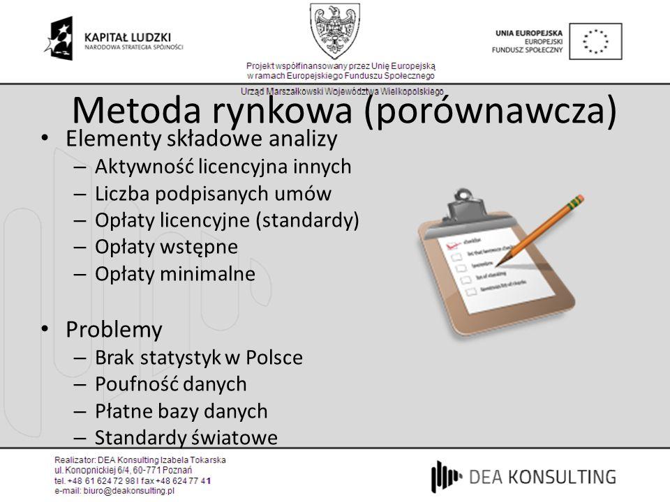 Metoda rynkowa (porównawcza) Elementy składowe analizy – Aktywność licencyjna innych – Liczba podpisanych umów – Opłaty licencyjne (standardy) – Opłat
