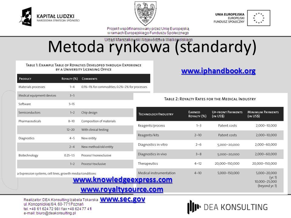 Metoda rynkowa (standardy) www.iphandbook.org www.knowledgeexpress.com www.royaltysource.com www.sec.gov