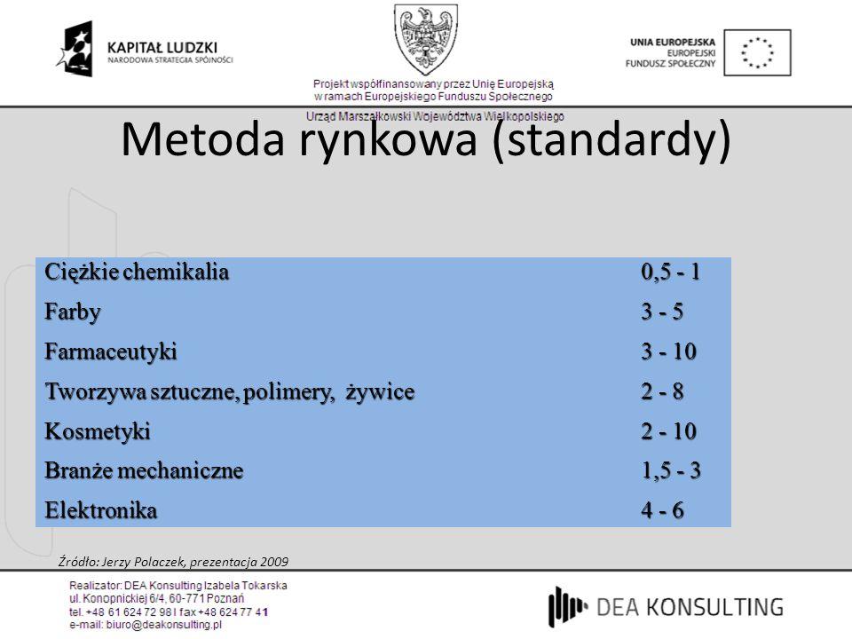 Metoda rynkowa (standardy) Ciężkie chemikalia 0,5 - 1 Farby 3 - 5 Farmaceutyki3 - 10 Tworzywa sztuczne, polimery, żywice 2 - 8 Kosmetyki 2 - 10 Branże