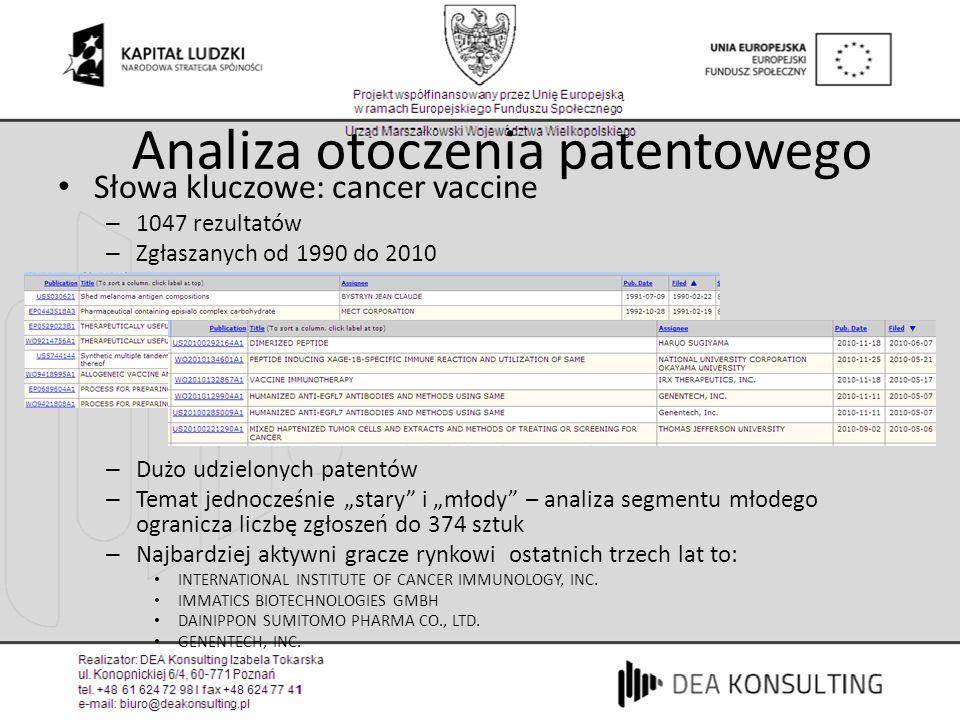 Analiza otoczenia patentowego Słowa kluczowe: cancer vaccine – 1047 rezultatów – Zgłaszanych od 1990 do 2010 – Dużo udzielonych patentów – Temat jedno