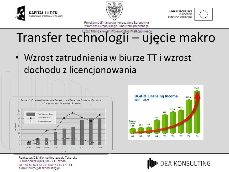 Transfer technologii – ujęcie makro Wzrost zatrudnienia w biurze TT i wzrost dochodu z licencjonowania