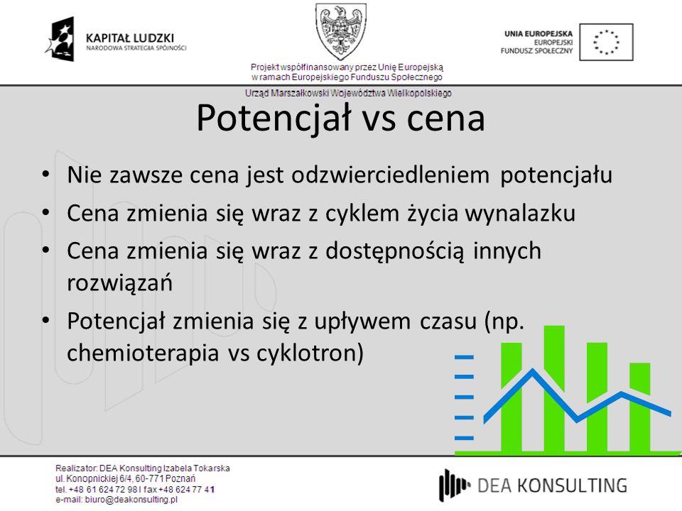 Potencjał vs cena Nie zawsze cena jest odzwierciedleniem potencjału Cena zmienia się wraz z cyklem życia wynalazku Cena zmienia się wraz z dostępności