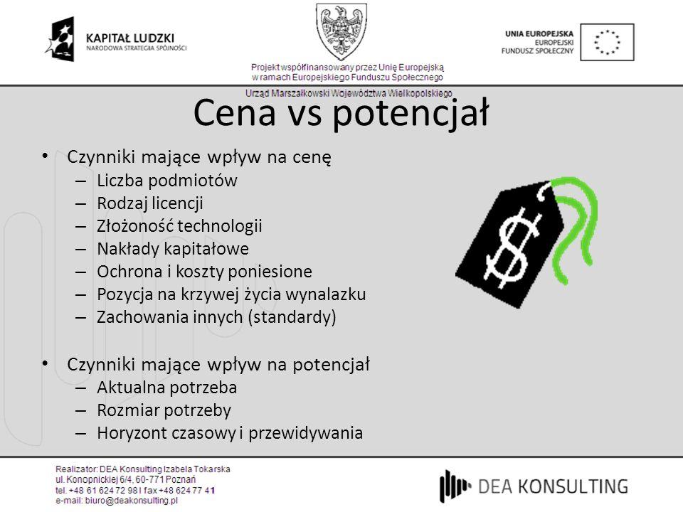 Cena vs potencjał Czynniki mające wpływ na cenę – Liczba podmiotów – Rodzaj licencji – Złożoność technologii – Nakłady kapitałowe – Ochrona i koszty p