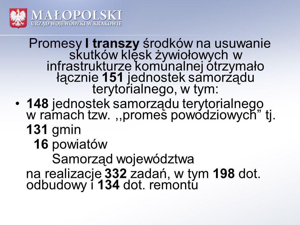 20 jednostek samorządu terytorialnego w ramach tzw.,,promes osuwiskowych tj.