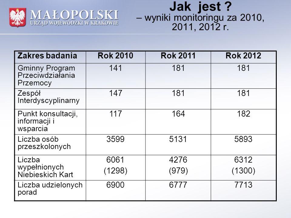Jak jest ? – wyniki monitoringu za 2010, 2011, 2012 r. Zakres badaniaRok 2010Rok 2011Rok 2012 Gminny Program Przeciwdziałania Przemocy 141181 Zespół I