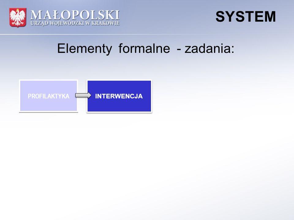 PROFILAKTYKA INTERWENCJA REALIZACJA PLANU POMOCY REALIZACJA PLANU POMOCY SYSTEM Elementy formalne - zadania: