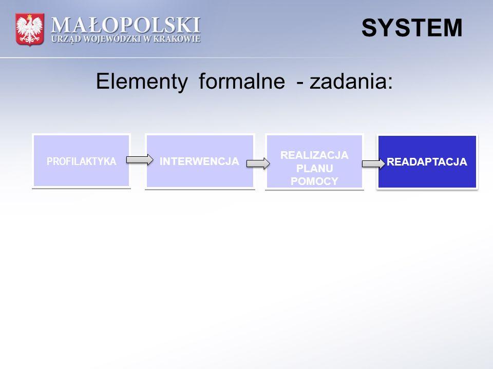 READAPTACJA PROFILAKTYKA INTERWENCJA REALIZACJA PLANU POMOCY REALIZACJA PLANU POMOCY SYSTEM -do realizacji przez gminę w oparciu o: -Strategię Rozwiązywania Problemów Społecznych -Program Przeciwdziałania Przemocy w Rodzinie i Ochrony Ofiar Przemocy w Rodzinie Elementy formalne - zadania: