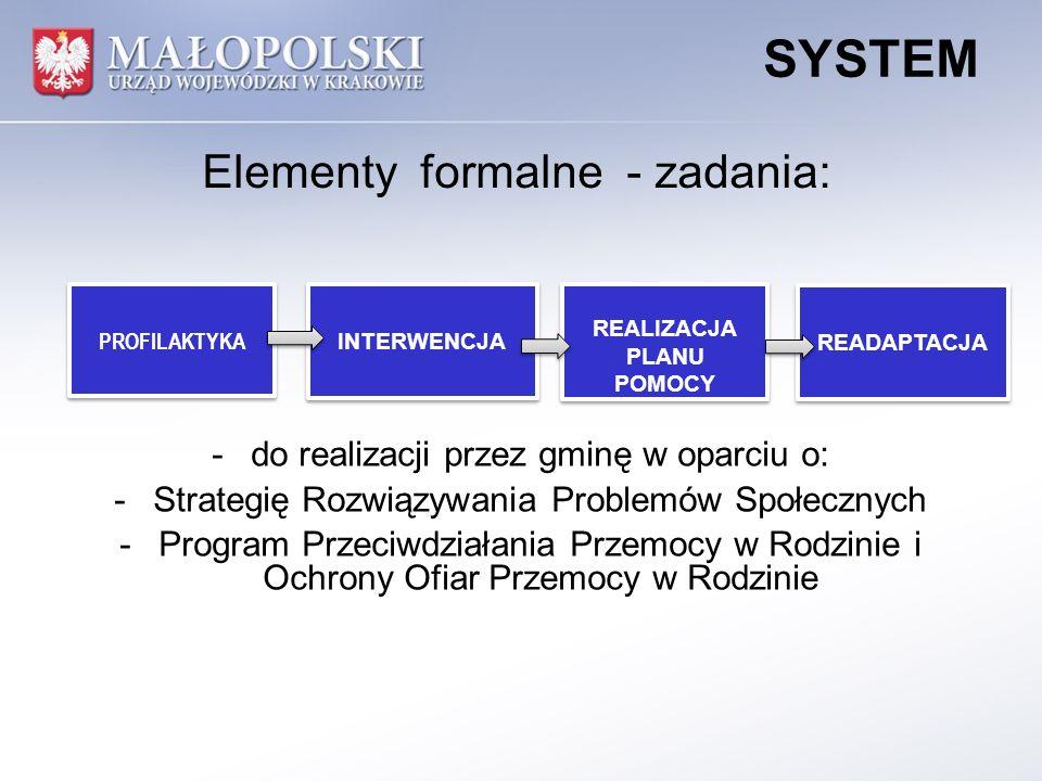 READAPTACJA PROFILAKTYKA INTERWENCJA REALIZACJA PLANU POMOCY REALIZACJA PLANU POMOCY SYSTEM -do realizacji przez gminę w oparciu o: -Strategię Rozwiąz