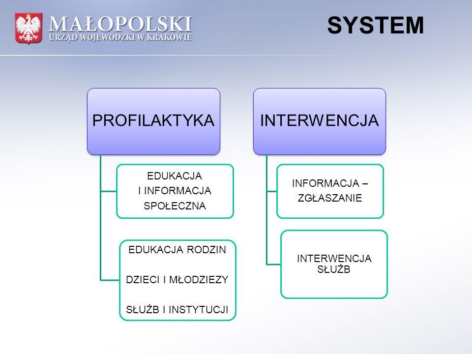 SYSTEM PROFILAKTYKA EDUKACJA I INFORMACJA SPOŁECZNA EDUKACJA RODZIN DZIECI I MŁODZIEZY SŁUŻB I INSTYTUCJI INTERWENCJA INFORMACJA – ZGŁASZANIE INTERWENCJA SŁUŻB