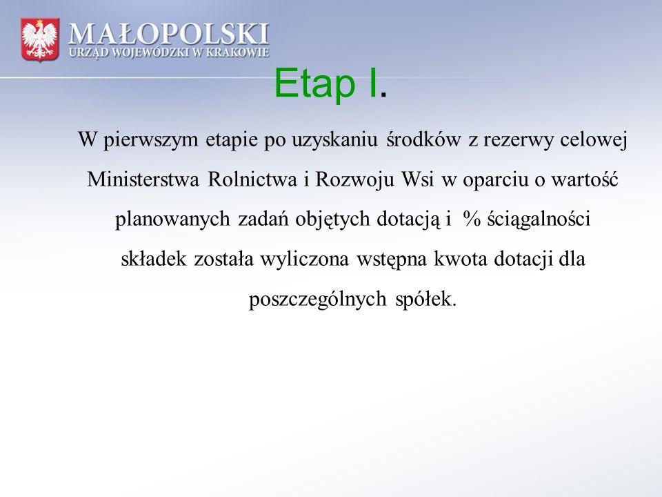 Etap I. W pierwszym etapie po uzyskaniu środków z rezerwy celowej Ministerstwa Rolnictwa i Rozwoju Wsi w oparciu o wartość planowanych zadań objętych